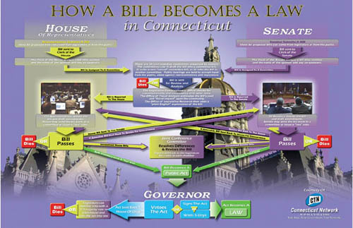 Poster Preview: How a Bill Becomes Law in Connecticut